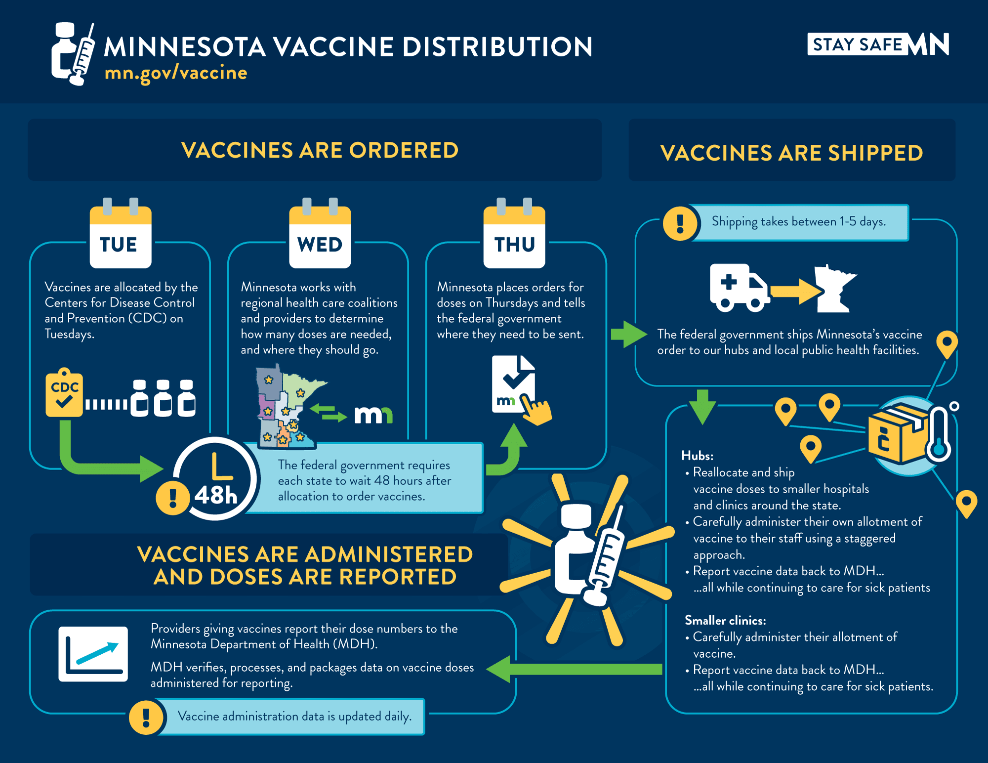 Vaccine Distribution Chart